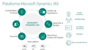 Plataforma de Microsoft Dynamics 365